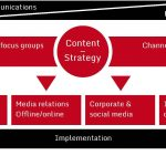 Brand identity holds the key to content strategy
