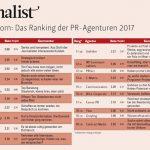 open up ranks no. 1 among Swiss PR agencies