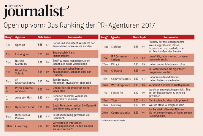 Open Up Ranks No. 1 among Swiss PR agencies